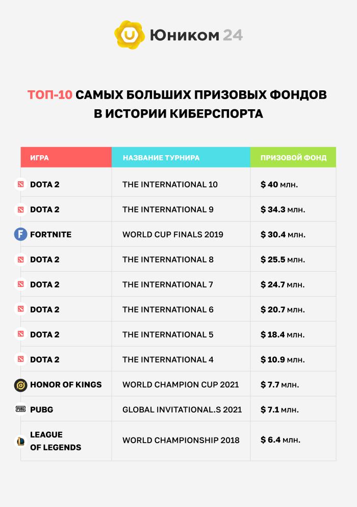 Самые большие призовые фонды в киберспорте